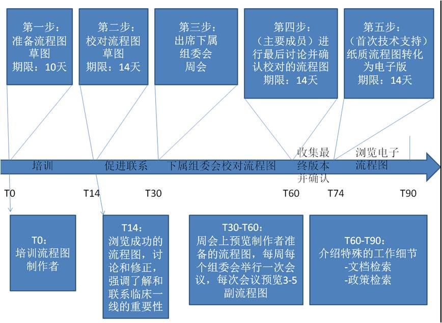 流程图制作时间轴
